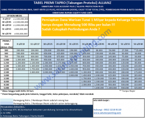 Premi dan Pertanggungan TAPRO Allianz